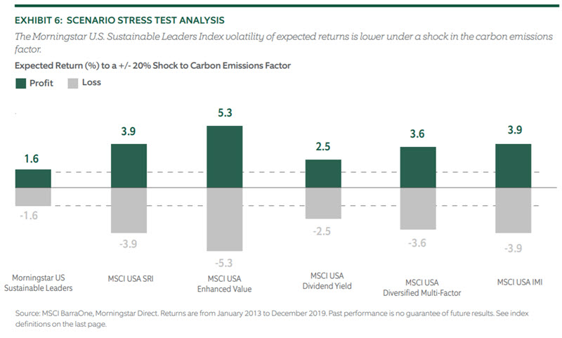 Investing for Climate Risk - Chart 6