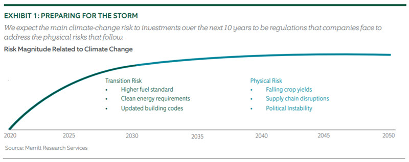Investing for Climate Risk - Chart 1