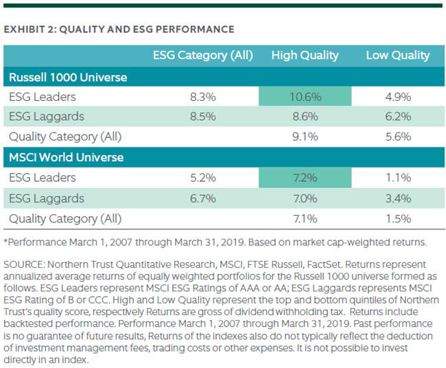 QUALITY AND ESG PERFORMANCE
