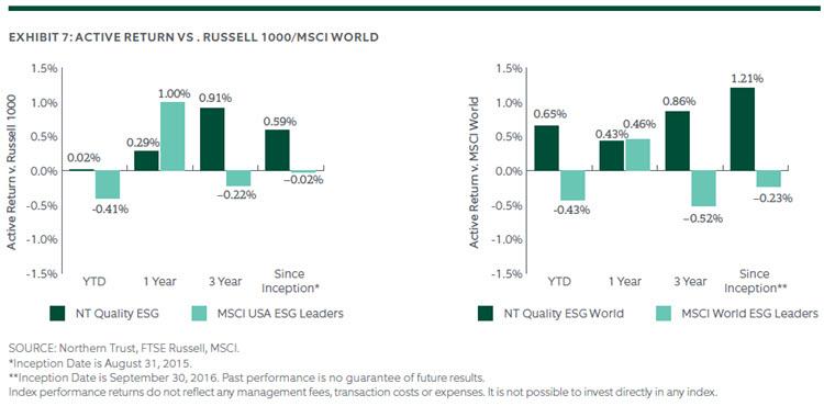 ACTIVE RETURN VS. RUSSELL 1000/MSCI WORLD