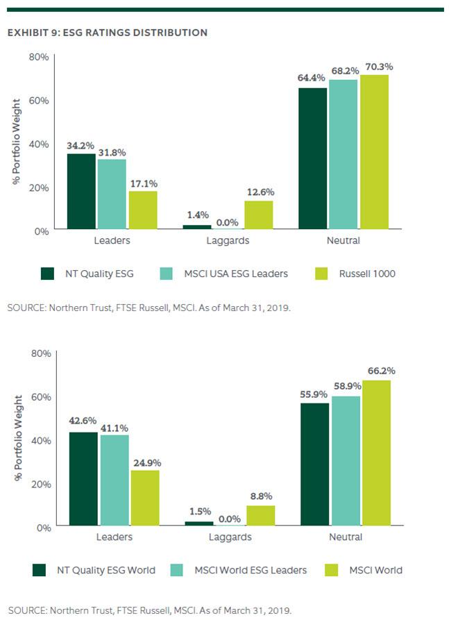 ESG RATINGS DISTRIBUTION