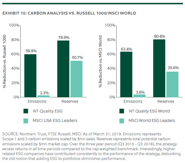 CARBON ANALYSIS VS. RUSSELL 1000/MSCI WORLD