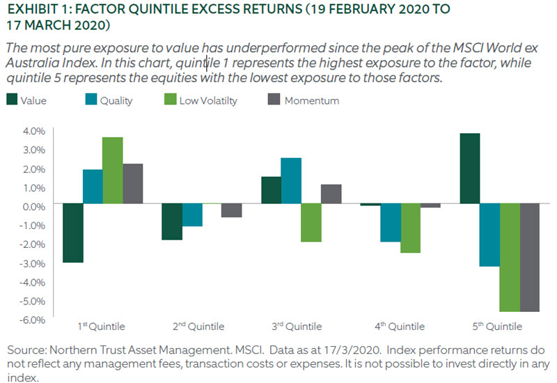 FACTOR QUINTILE EXCESS RETURNS (19 FEBRUARY 2020 TO 17 MARCH 2020)