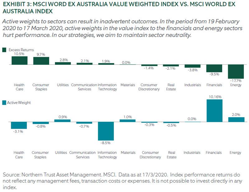 MSCI WORD EX AUSTRALIA VALUE WEIGHTED INDEX VS. MSCI WORLD EX AUSTRALIA INDEX