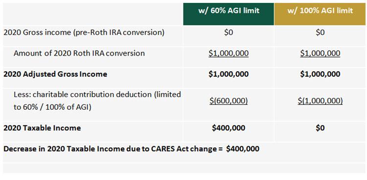 Chart - individual making a $1 million Roth conversion