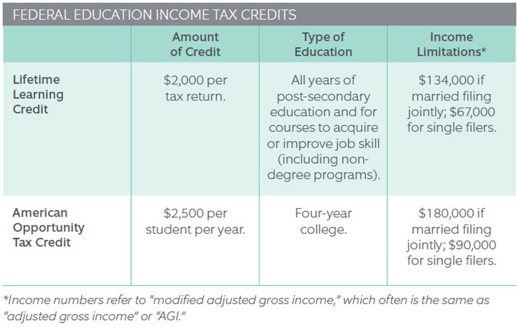 Federal Education Income Tax Credits
