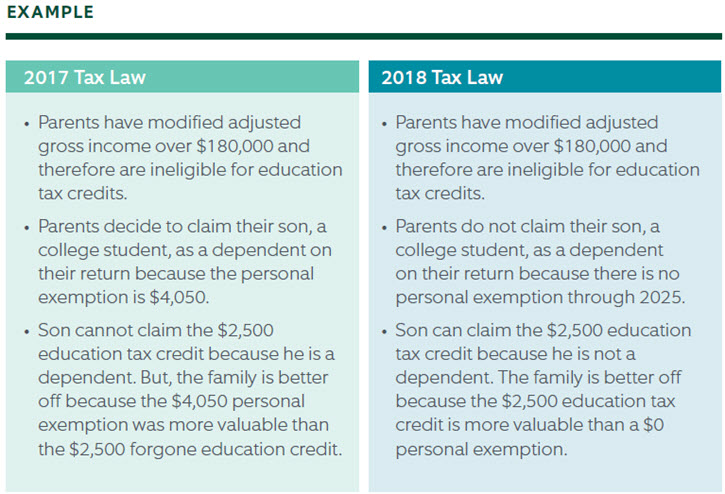 Tax Law Examples