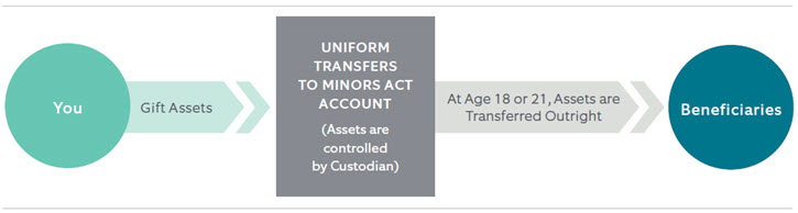 Uniform Transfers to Minors ACT Account