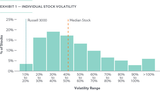 The Risk of Holding Concentrated Stock - Chart 1