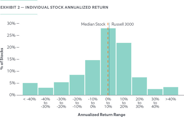 The Risk of Holding Concentrated Stock - Chart 2