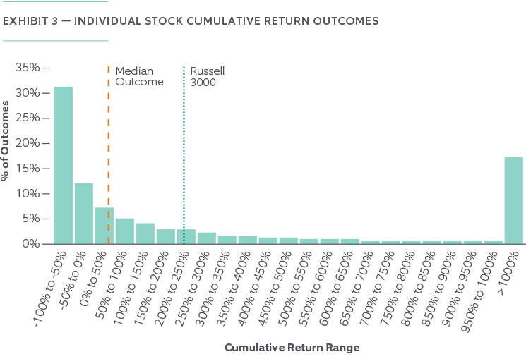 The Risk of Holding Concentrated Stock - Chart 3