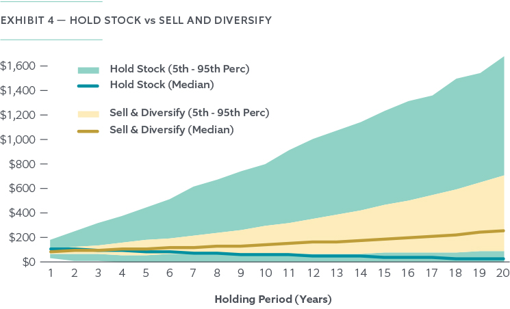 The Risk of Holding Concentrated Stock - Chart 4