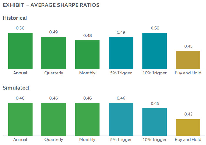 Image: EXHIBIT – AVERAGE SHARPE RATIOS